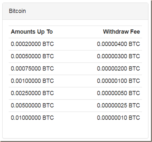 faucethub-comisiones-bitcoin