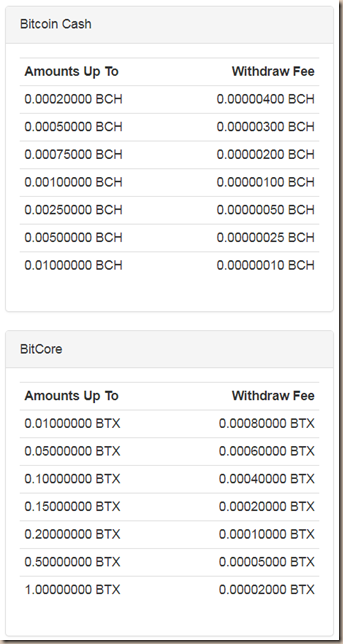 faucethub-comisiones-bitcoincash-bitcore