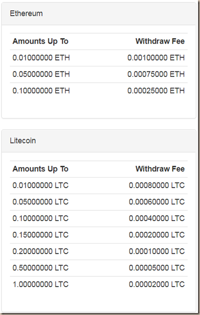 faucethub-comisiones-thereum-litcoin