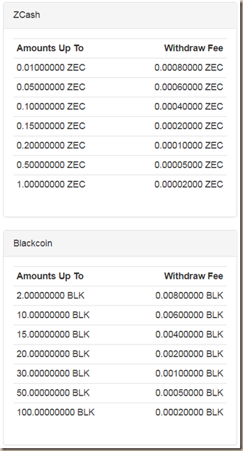 faucethub-comisiones-zcash-blackcoin
